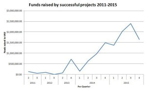 successful watch projects USD on kickstarter by quarter