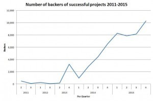 successful watch projects backers on kickstarter by quarter