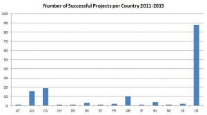 successful watch projects on kickstarter by country