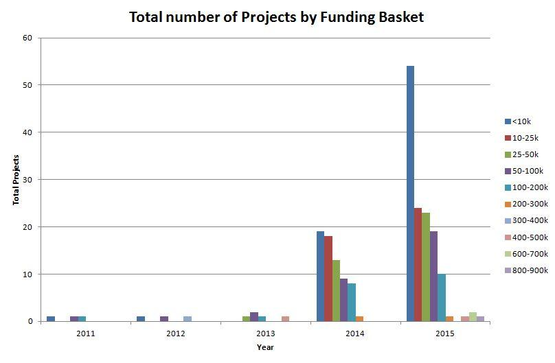 projects by funding basket graph